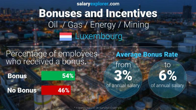 Annual Salary Bonus Rate Luxembourg Oil  / Gas / Energy / Mining
