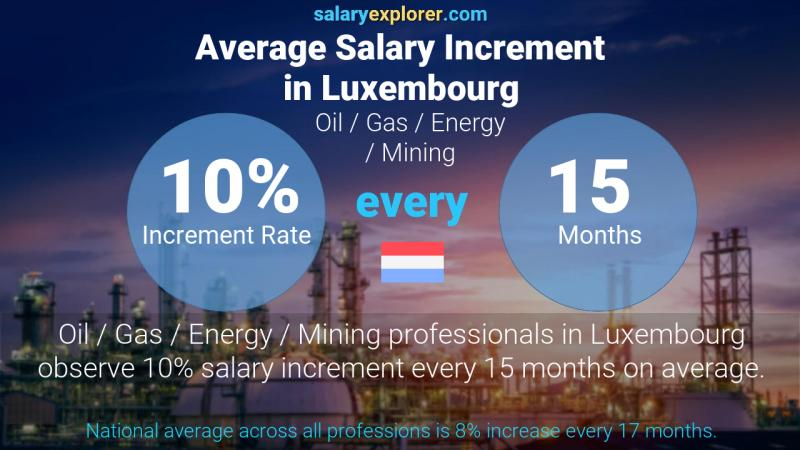 Annual Salary Increment Rate Luxembourg Oil  / Gas / Energy / Mining