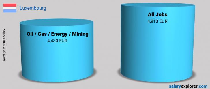 Salary Comparison Between Oil  / Gas / Energy / Mining and Oil  / Gas / Energy / Mining monthly Luxembourg