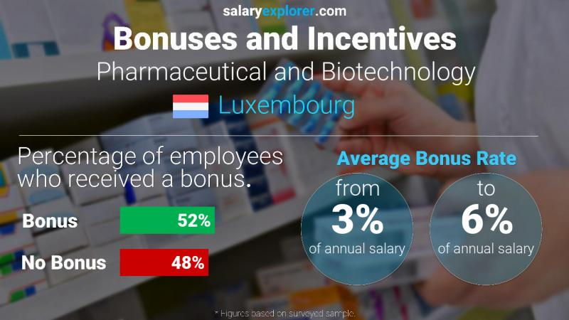 Annual Salary Bonus Rate Luxembourg Pharmaceutical and Biotechnology