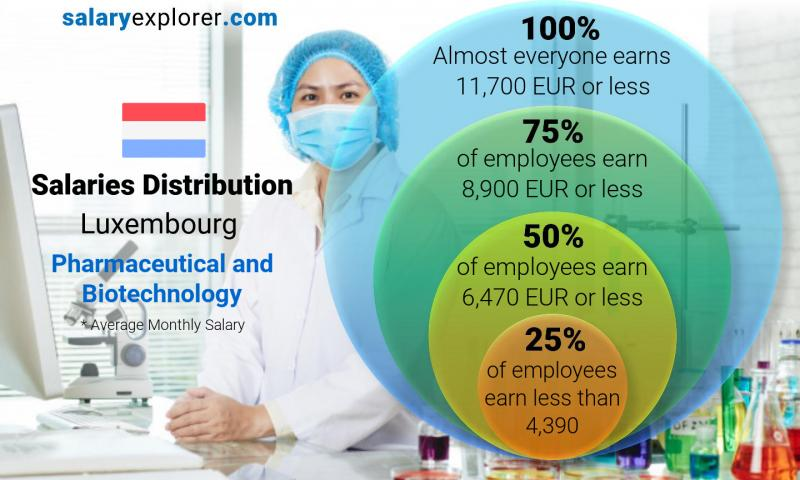 Median and salary distribution monthly Luxembourg Pharmaceutical and Biotechnology