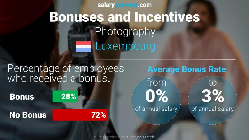 Annual Salary Bonus Rate Luxembourg Photography