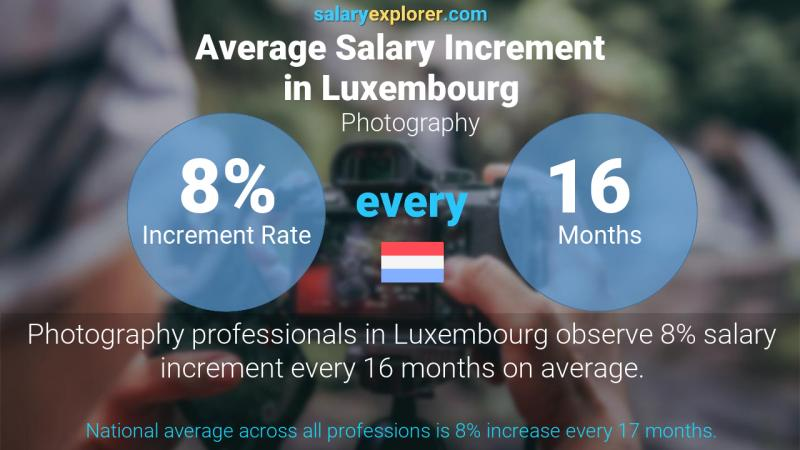 Annual Salary Increment Rate Luxembourg Photography