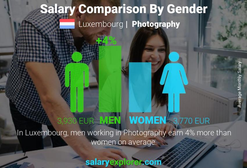 Salary comparison by gender monthly Luxembourg Photography