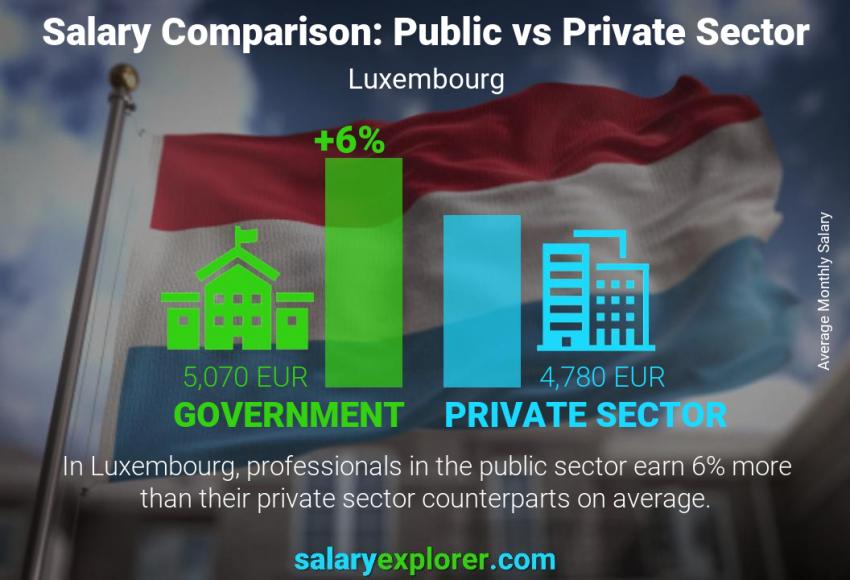 Public vs private sector salaries monthly Luxembourg