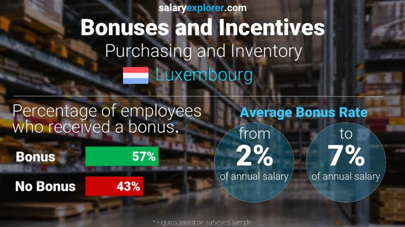 Annual Salary Bonus Rate Luxembourg Purchasing and Inventory