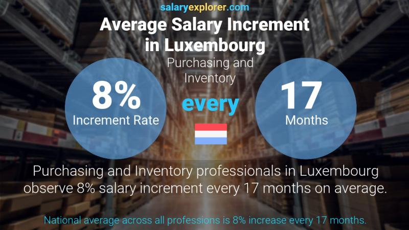 Annual Salary Increment Rate Luxembourg Purchasing and Inventory