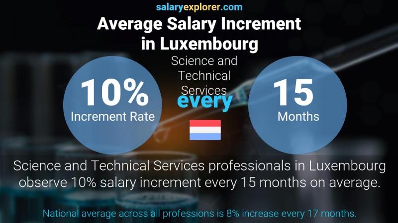 Annual Salary Increment Rate Luxembourg Science and Technical Services