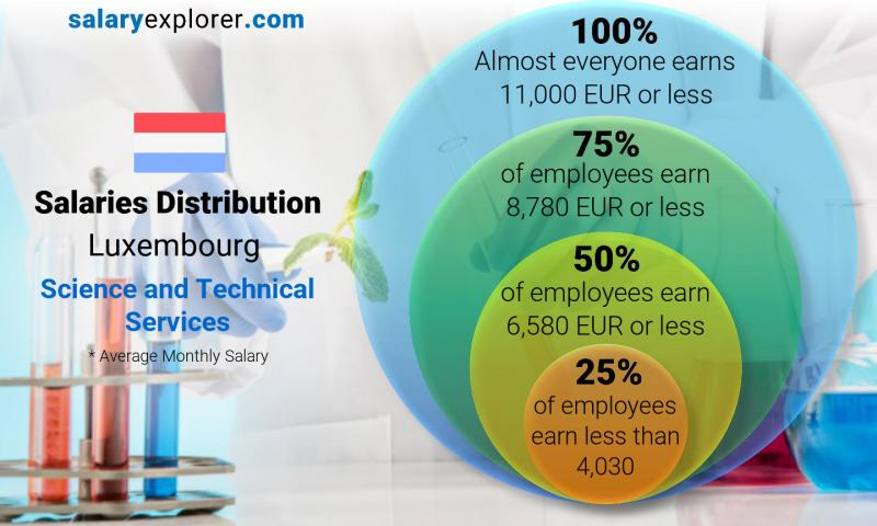 Median and salary distribution monthly Luxembourg Science and Technical Services