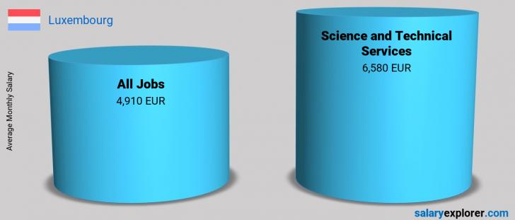 Salary Comparison Between Science and Technical Services and Science and Technical Services monthly Luxembourg
