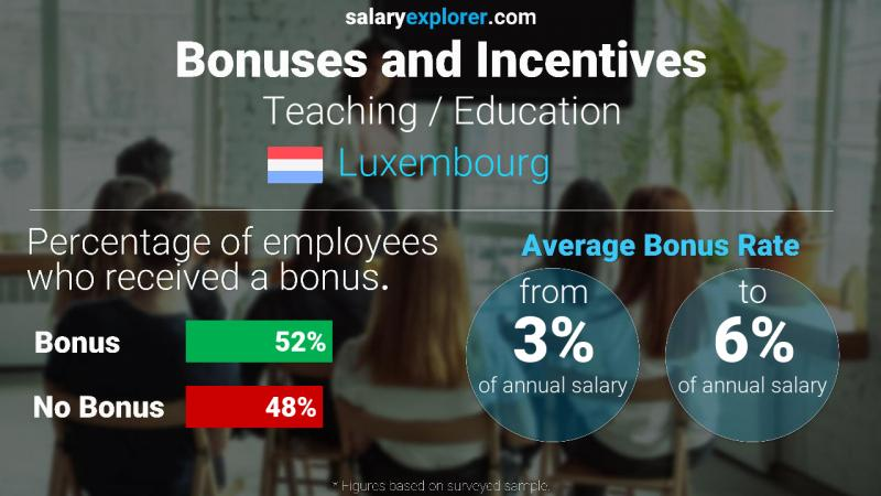 Annual Salary Bonus Rate Luxembourg Teaching / Education