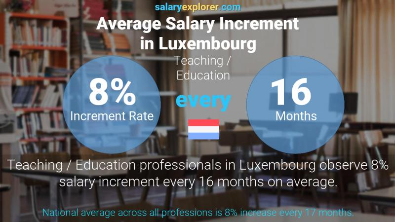 Annual Salary Increment Rate Luxembourg Teaching / Education