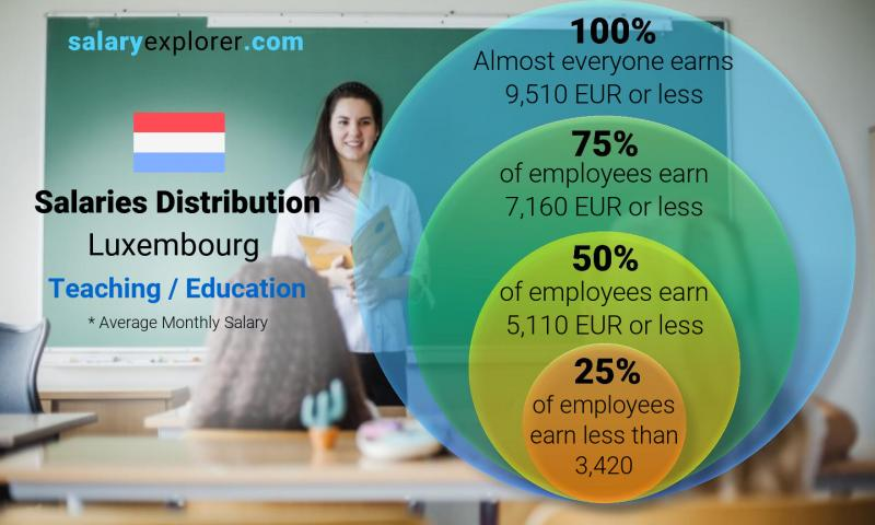 Median and salary distribution monthly Luxembourg Teaching / Education