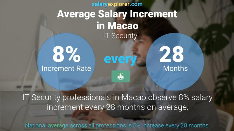 Annual Salary Increment Rate Macao IT Security