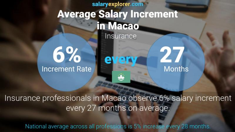 Annual Salary Increment Rate Macao Insurance