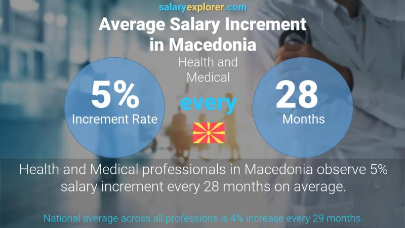 Annual Salary Increment Rate Macedonia Health and Medical