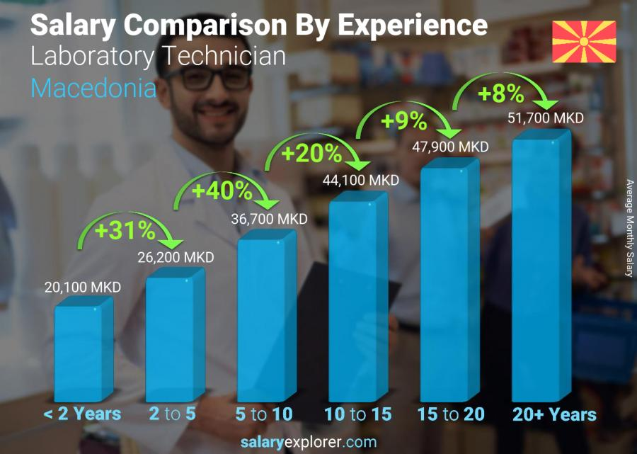 Salary comparison by years of experience monthly Macedonia Laboratory Technician