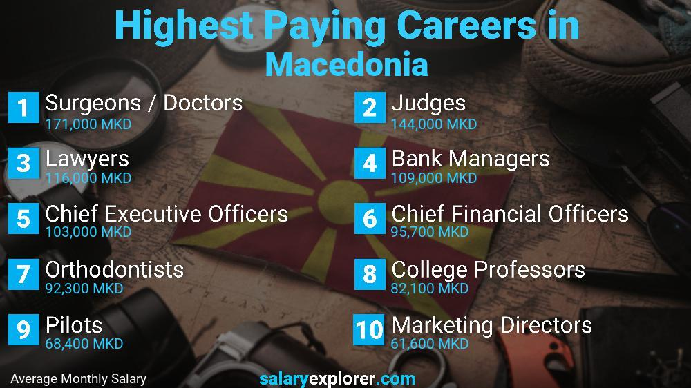 Highest Paying Jobs In Macedonia