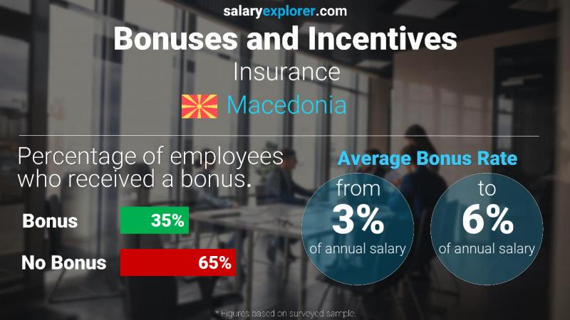 Annual Salary Bonus Rate Macedonia Insurance