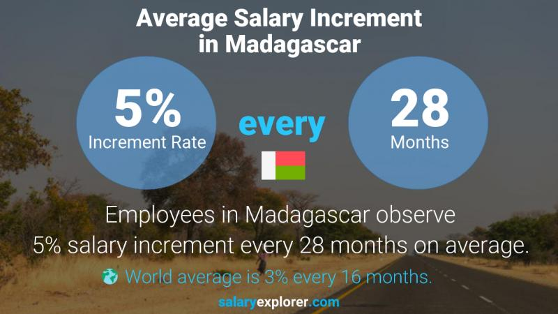 Annual Salary Increment Rate Madagascar