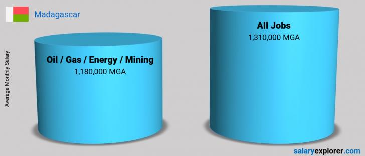 Salary Comparison Between Oil  / Gas / Energy / Mining and Oil  / Gas / Energy / Mining monthly Madagascar