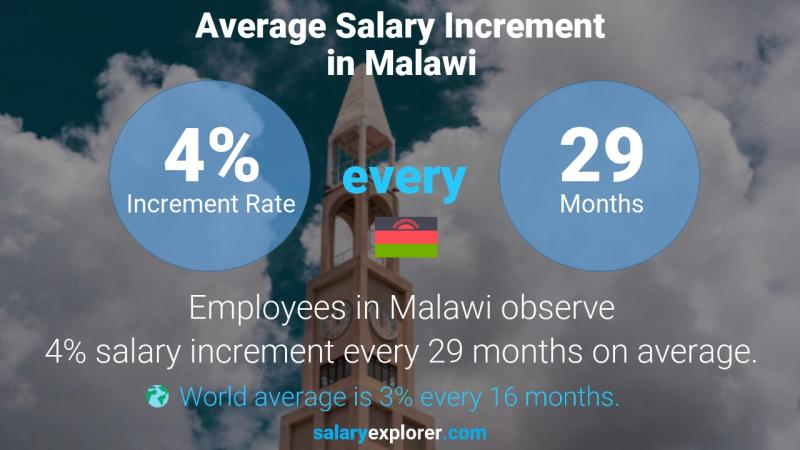 Annual Salary Increment Rate Malawi