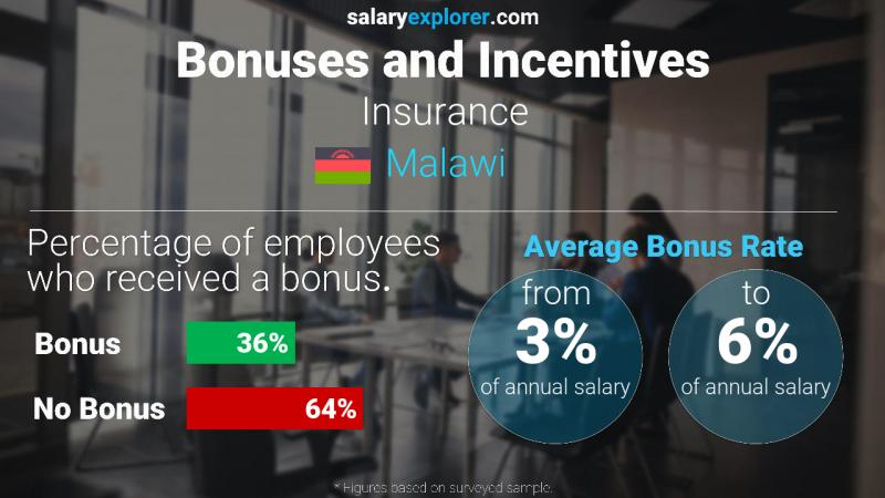 Annual Salary Bonus Rate Malawi Insurance