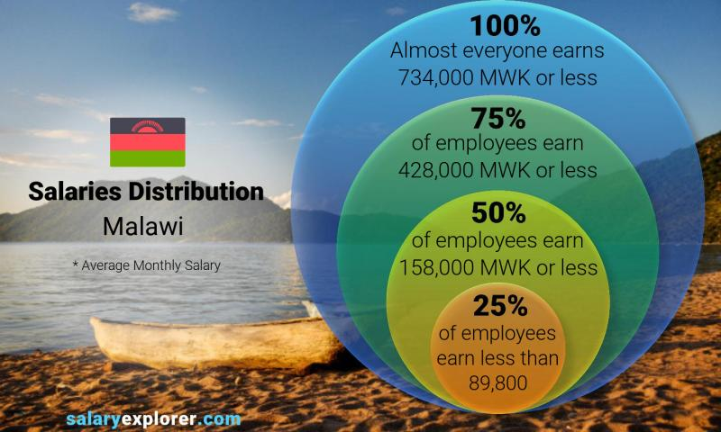 Median and salary distribution monthly Malawi
