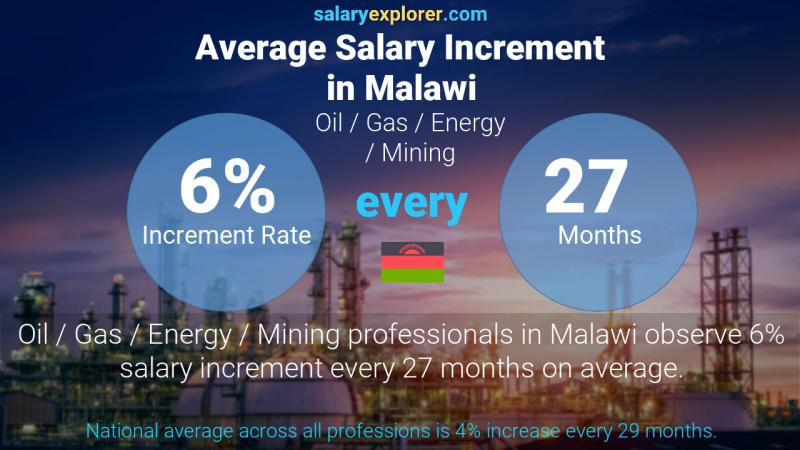 Annual Salary Increment Rate Malawi Oil  / Gas / Energy / Mining