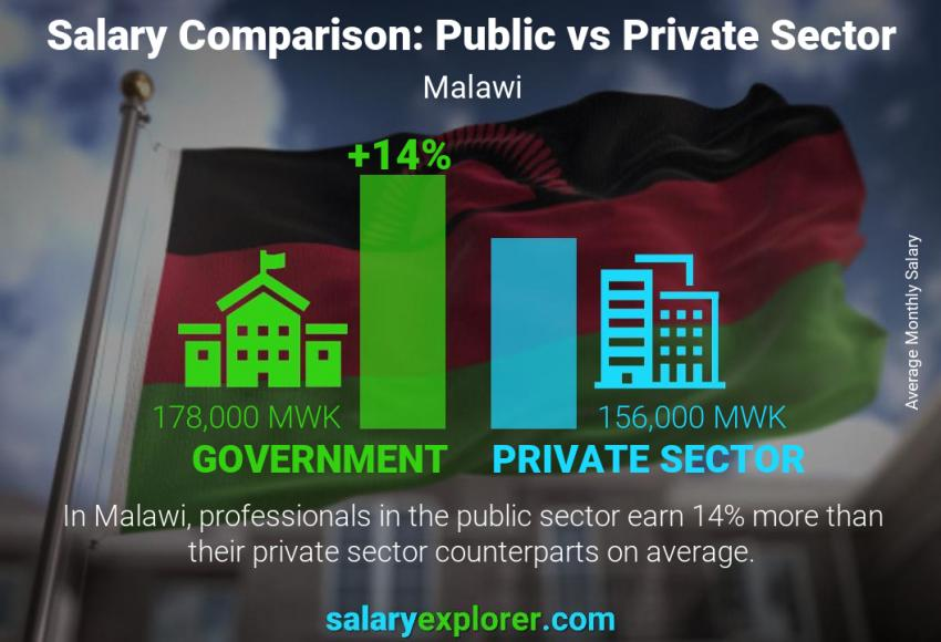 Public vs private sector salaries monthly Malawi