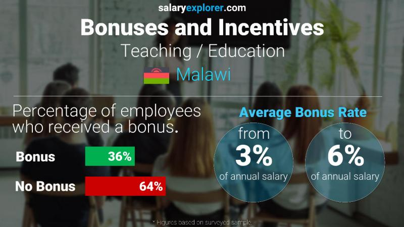 Annual Salary Bonus Rate Malawi Teaching / Education