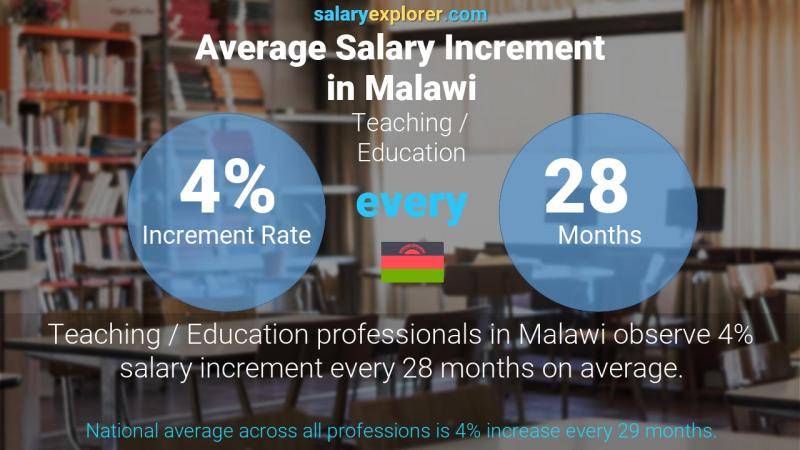 Annual Salary Increment Rate Malawi Teaching / Education