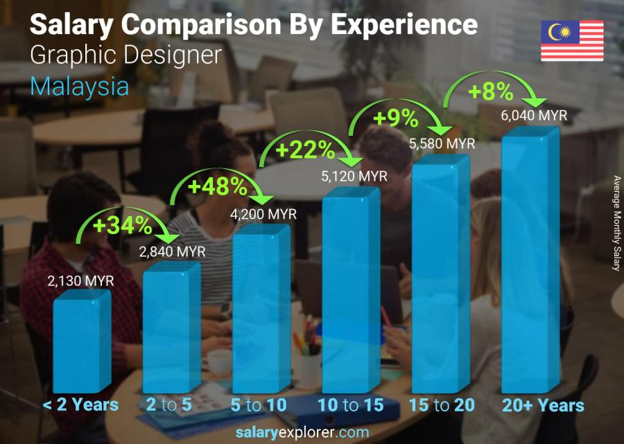 Salary comparison by years of experience monthly Malaysia Graphic Designer