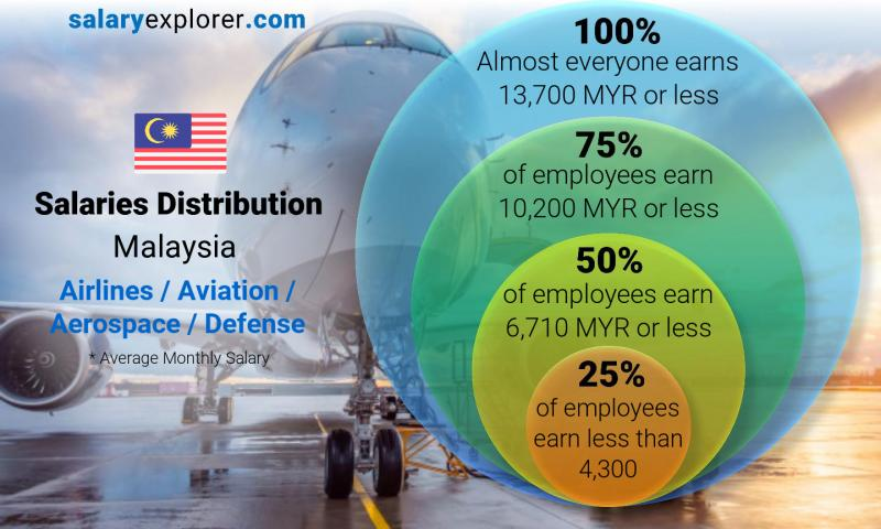 Median and salary distribution monthly Malaysia Airlines / Aviation / Aerospace / Defense
