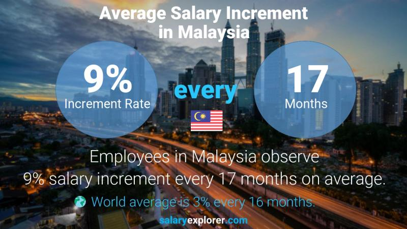 Annual Salary Increment Rate Malaysia
