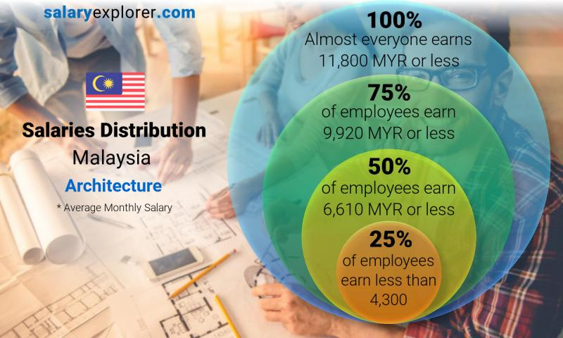 Median and salary distribution monthly Malaysia Architecture