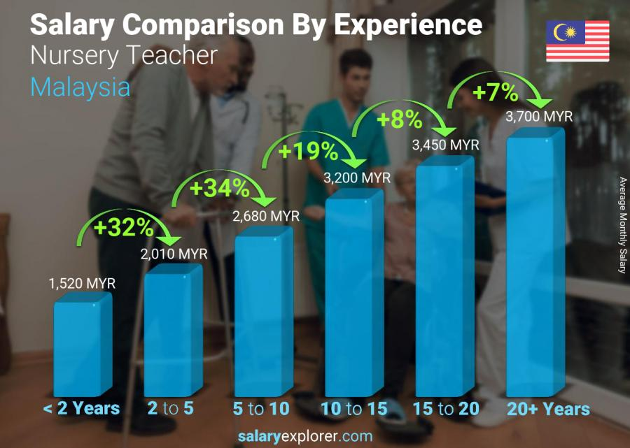 Salary comparison by years of experience monthly Malaysia Nursery Teacher