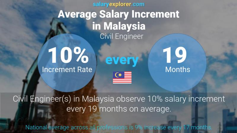 Annual Salary Increment Rate Malaysia Civil Engineer