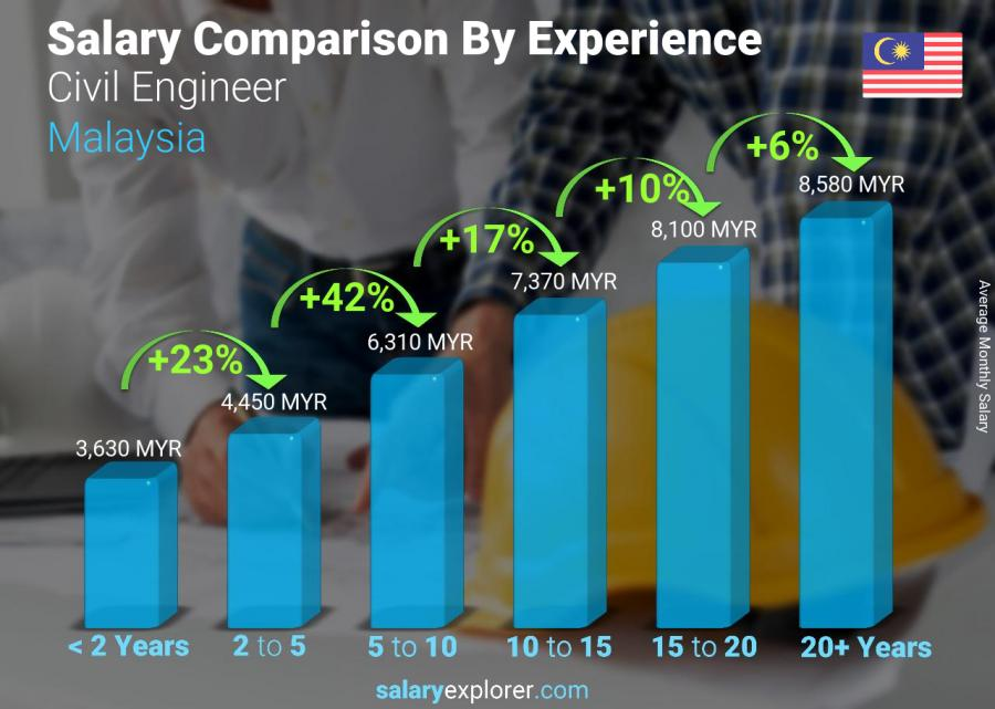 Salary comparison by years of experience monthly Malaysia Civil Engineer