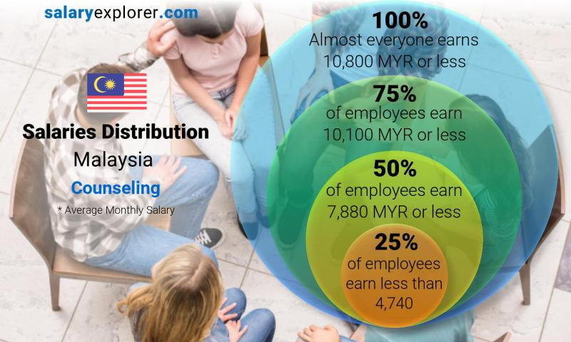 Median and salary distribution monthly Malaysia Counseling