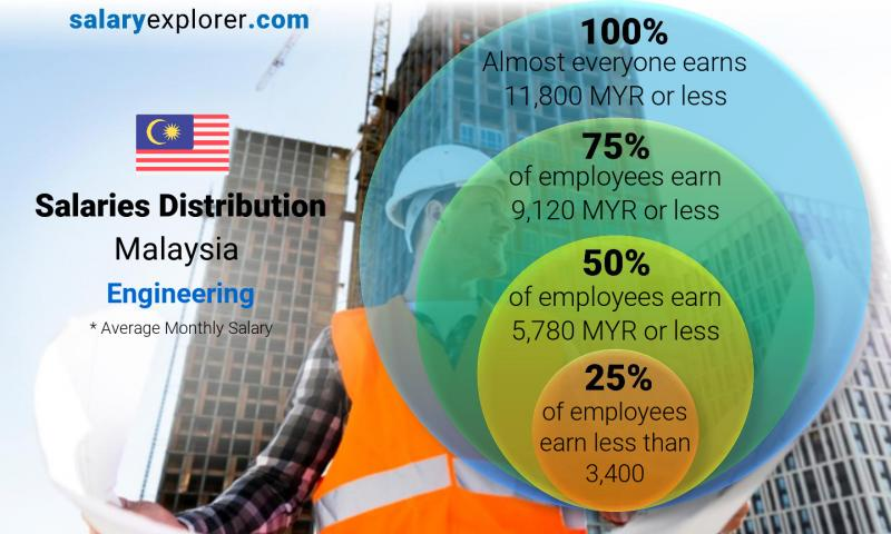 Median and salary distribution monthly Malaysia Engineering