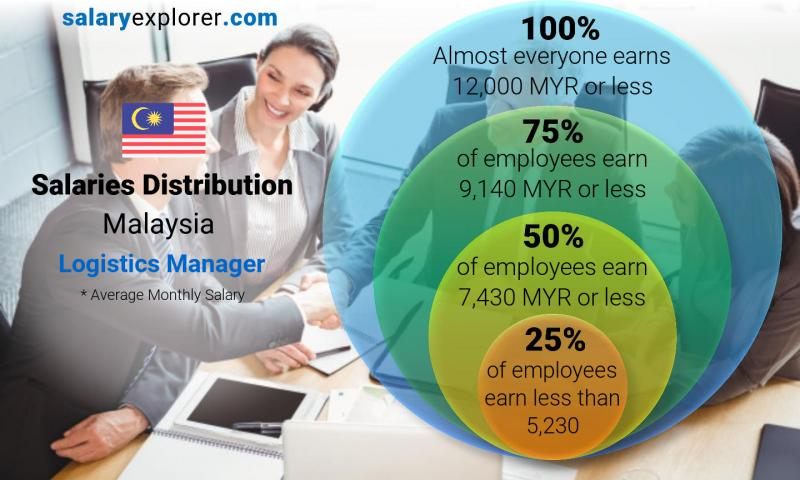 Logistics Manager Average Salary in Malaysia 2019