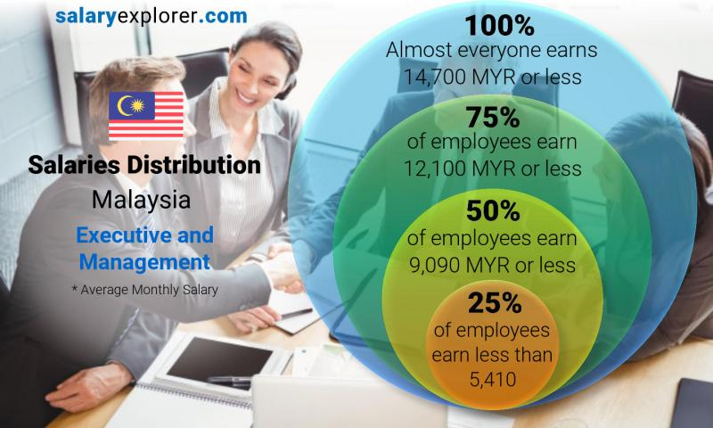 Median and salary distribution monthly Malaysia Executive and Management