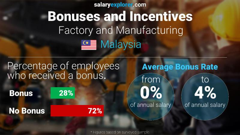 Annual Salary Bonus Rate Malaysia Factory and Manufacturing