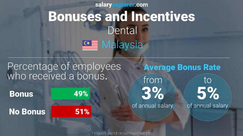 Annual Salary Bonus Rate Malaysia Dental