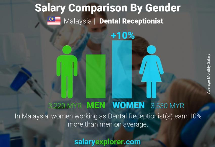 Salary comparison by gender monthly Malaysia Dental Receptionist