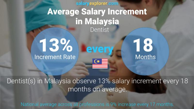 Annual Salary Increment Rate Malaysia Dentist