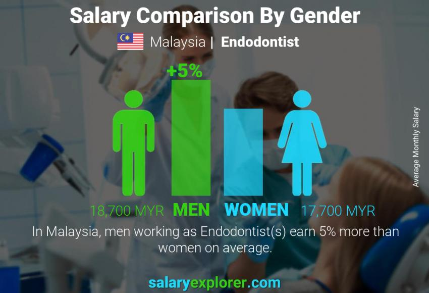 Salary comparison by gender monthly Malaysia Endodontist