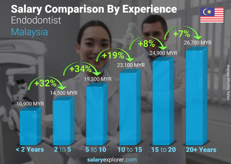 Salary comparison by years of experience monthly Malaysia Endodontist