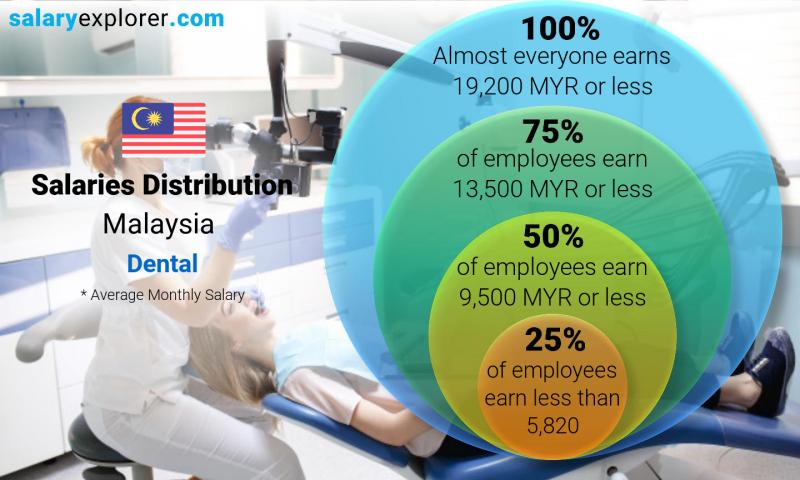 Median and salary distribution monthly Malaysia Dental